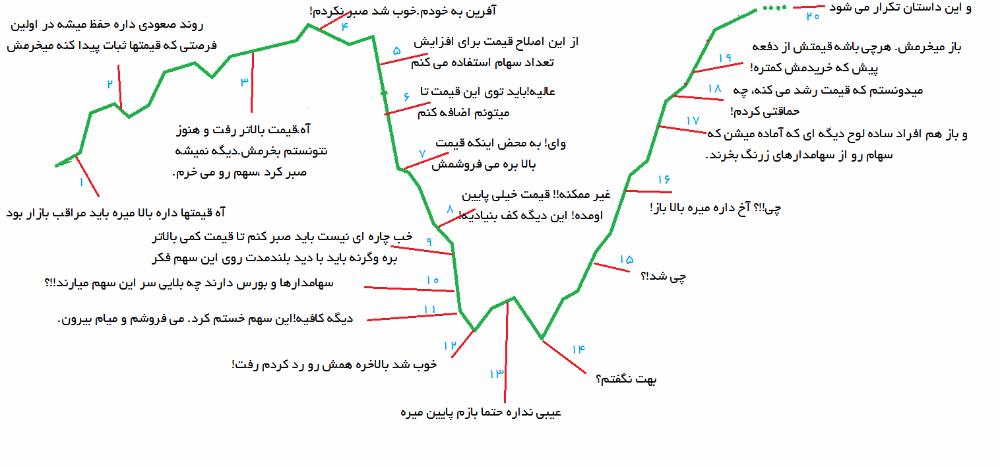 نمودار-سرمایه-گذار-ساده-لوح1