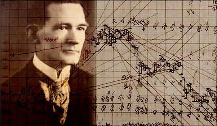 راه کارها و توصیه های مهم ویلیام گن به معامله گران