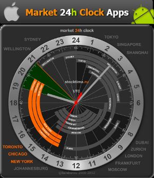 معرفی سایت نمایش ساعات کار بازارهای جهانی