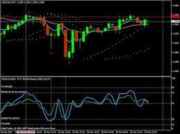 15-Min Time frame Trading
