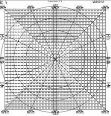 Gann Wheel